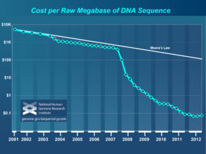 Image provided by National Human Genome Research Institute (NHGRI). Visit http://www.genome.gov/sequencingcosts/ for further details.