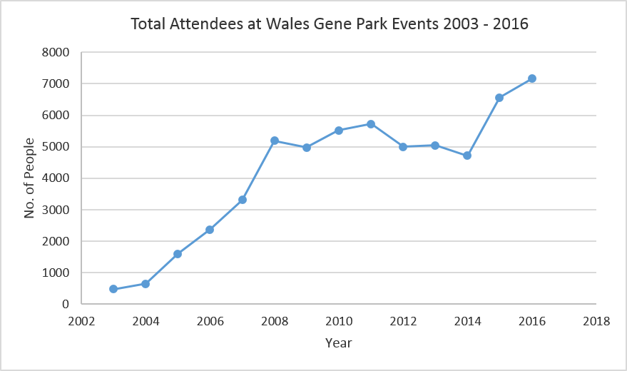 PE attendees graph 2003-16